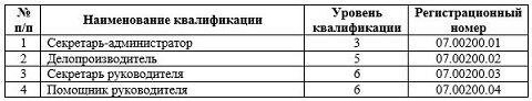В Алтайском крае создается Центр оценки квалификаций